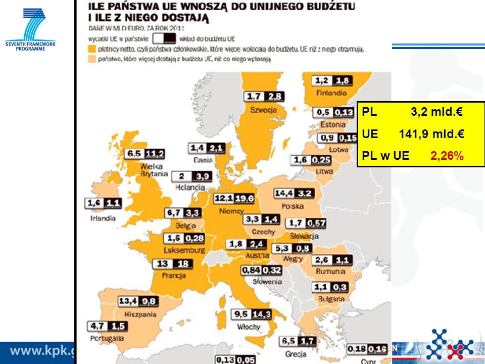 PL 3,2 mld.€ UE 141,9 mld.€ PL w UE 2,26%