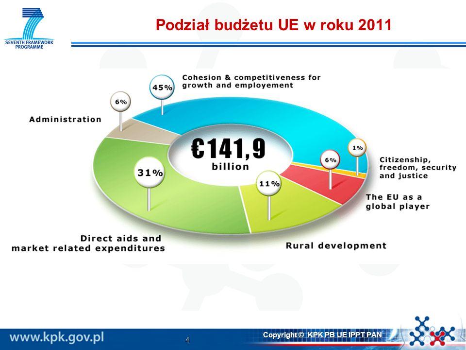Podział budżetu UE w roku 2011