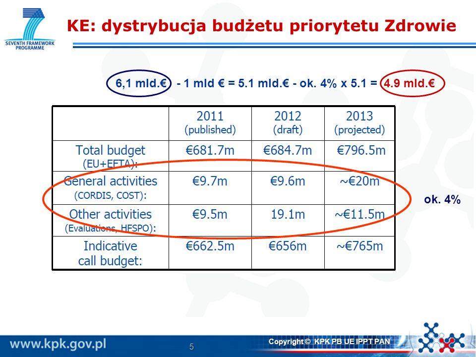 KE: dystrybucja budżetu priorytetu Zdrowie