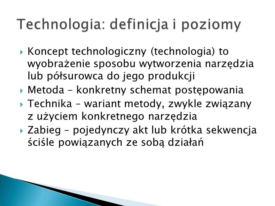 Technologia: definicja i poziomy