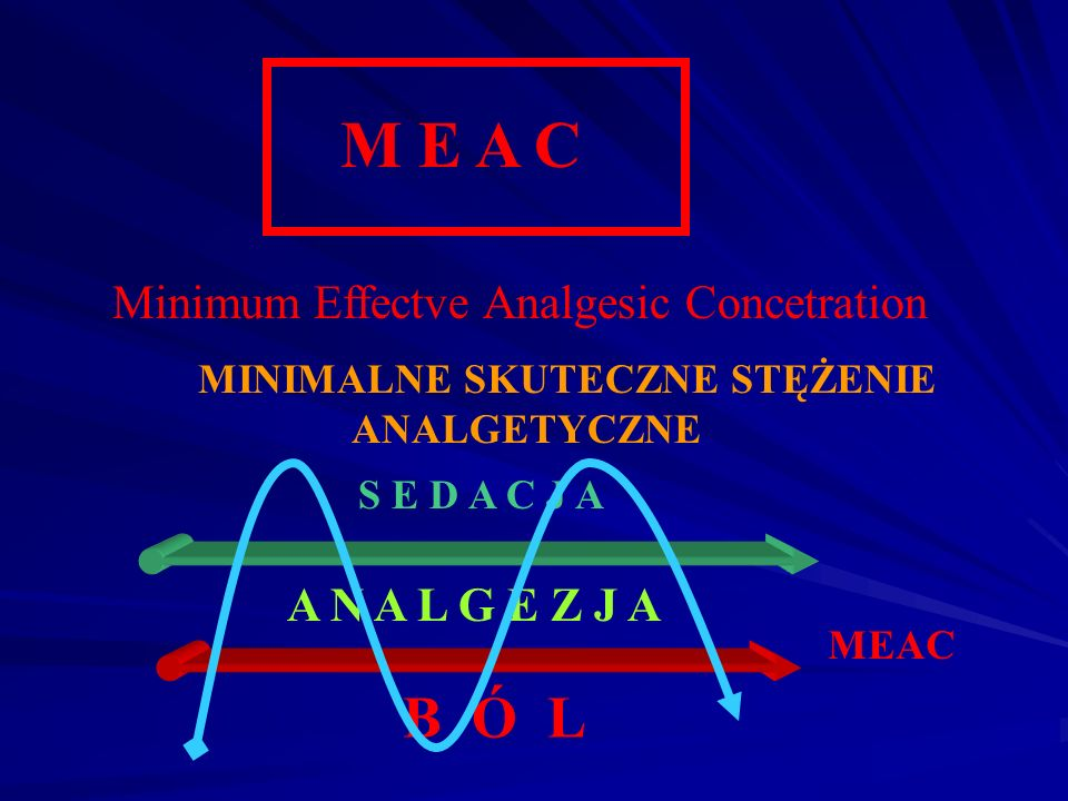 M E A C B Ó L Minimum Effectve Analgesic Concetration