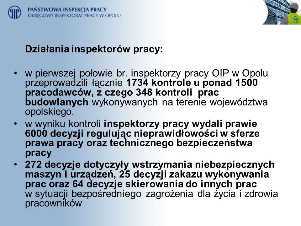 Działania inspektorów pracy: