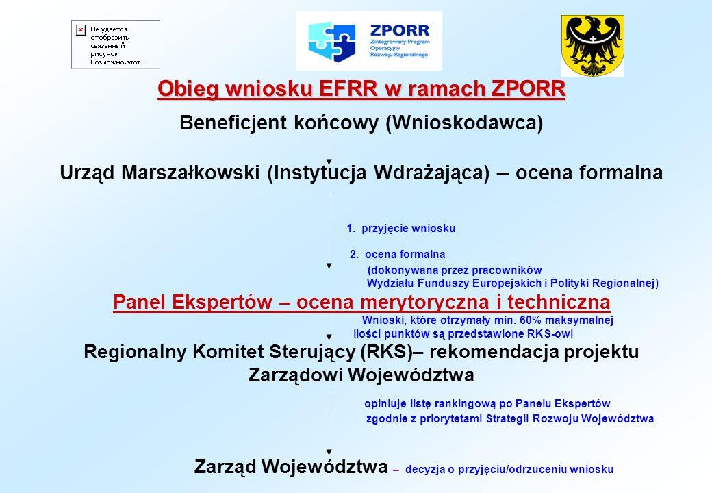 Obieg wniosku EFRR w ramach ZPORR