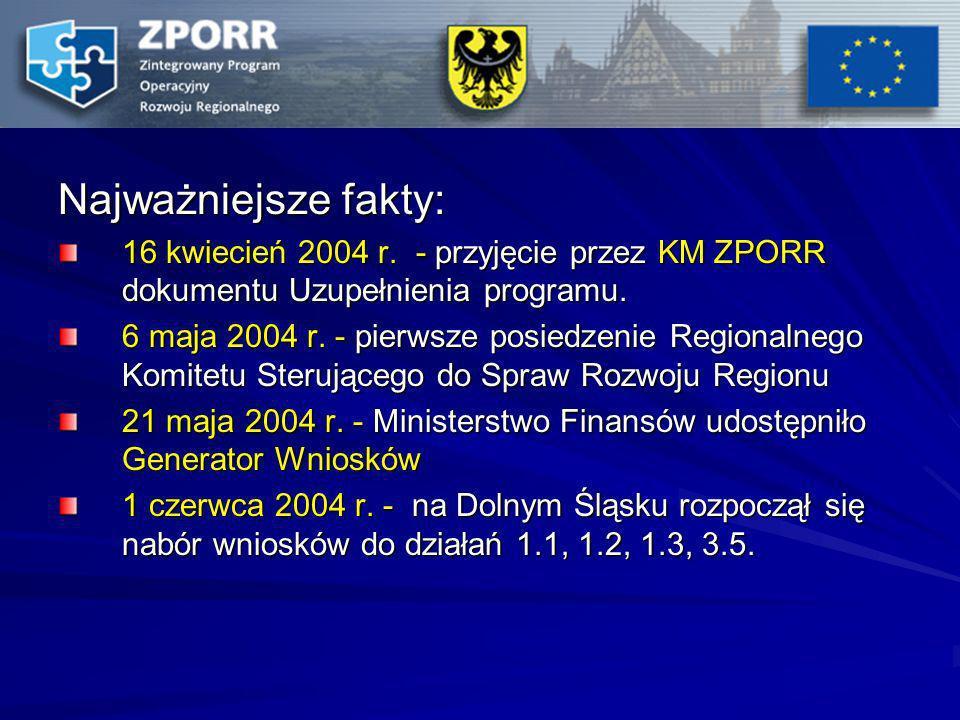 Najważniejsze fakty: 16 kwiecień 2004 r. - przyjęcie przez KM ZPORR dokumentu Uzupełnienia programu.