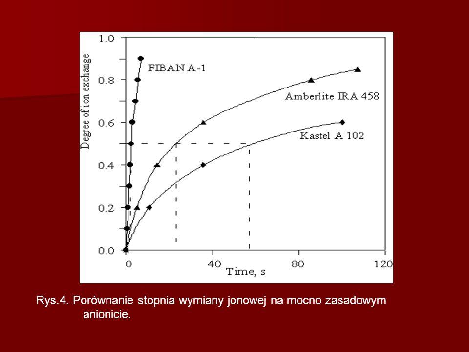 Rys. 4. Porównanie stopnia wymiany jonowej na mocno zasadowym
