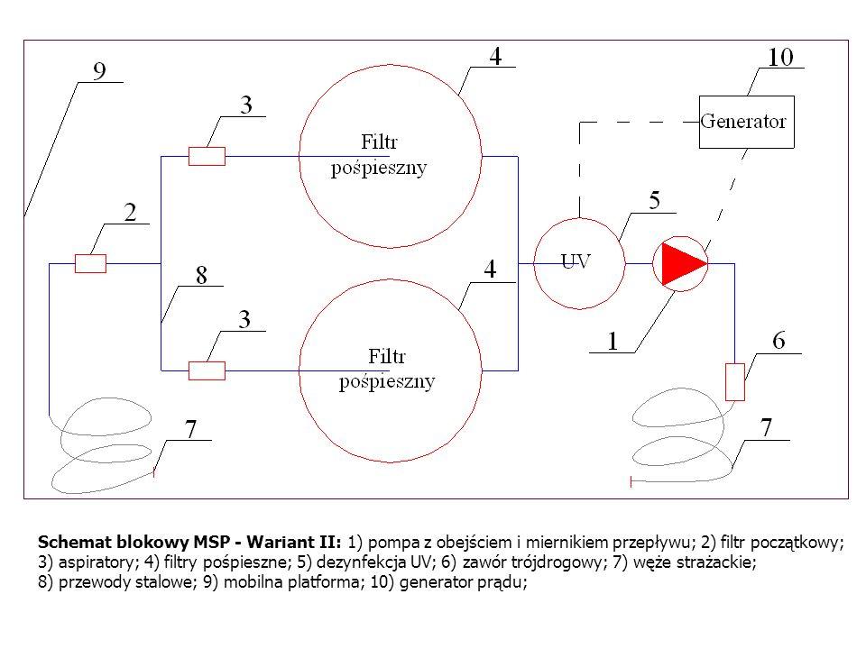 Schemat blokowy MSP - Wariant II: 1) pompa z obejściem i miernikiem przepływu; 2) filtr początkowy; 3) aspiratory; 4) filtry pośpieszne; 5) dezynfekcja UV; 6) zawór trójdrogowy; 7) węże strażackie; 8) przewody stalowe; 9) mobilna platforma; 10) generator prądu;