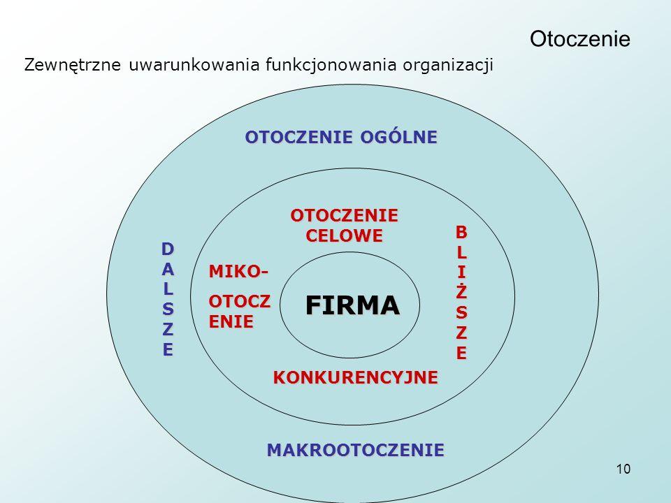 FIRMA Otoczenie Zewnętrzne uwarunkowania funkcjonowania organizacji
