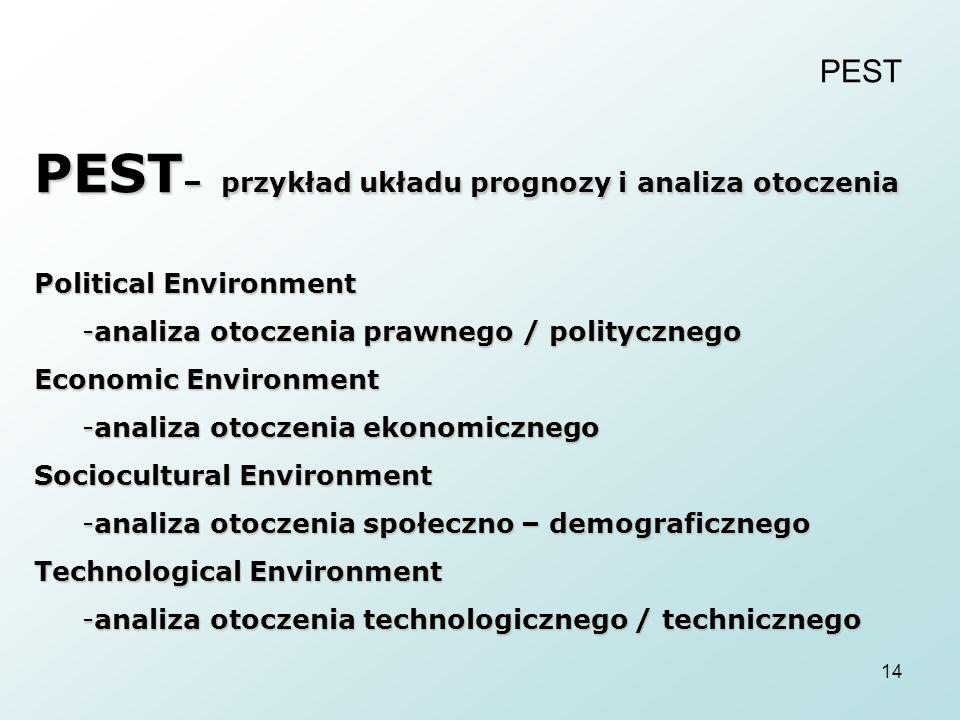 PEST– przykład układu prognozy i analiza otoczenia