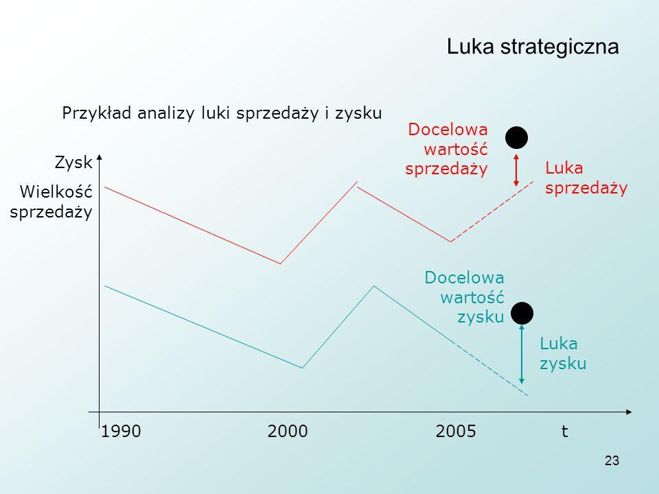 Luka strategiczna Przykład analizy luki sprzedaży i zysku