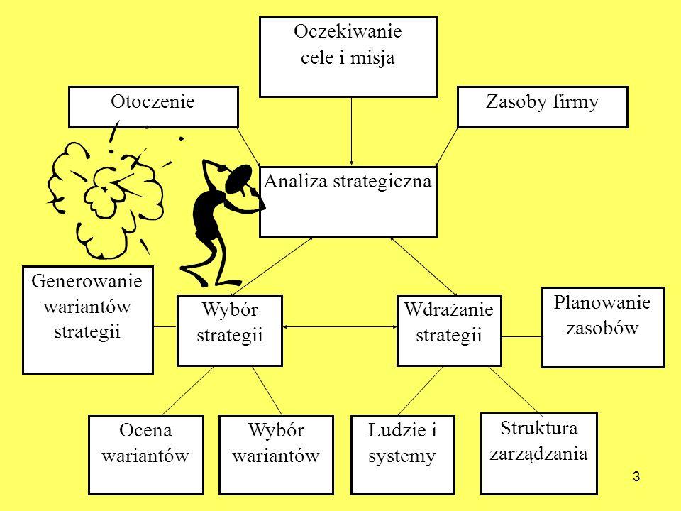 Struktura zarządzania Generowanie wariantów strategii