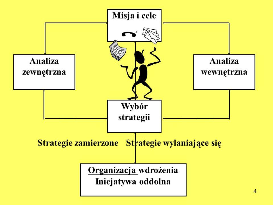 Organizacja wdrożenia
