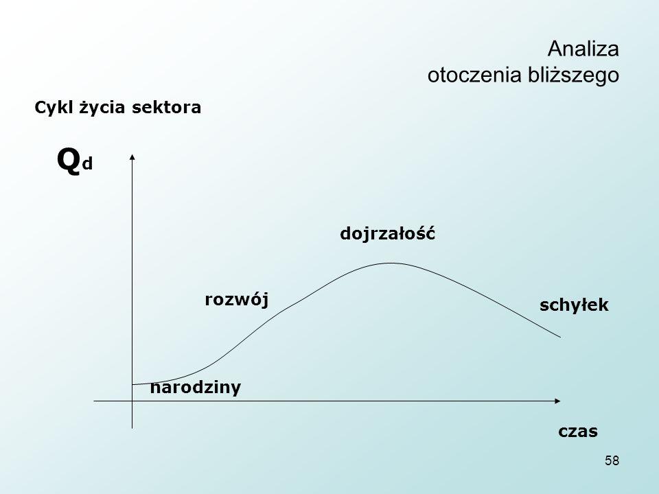 Analiza otoczenia bliższego