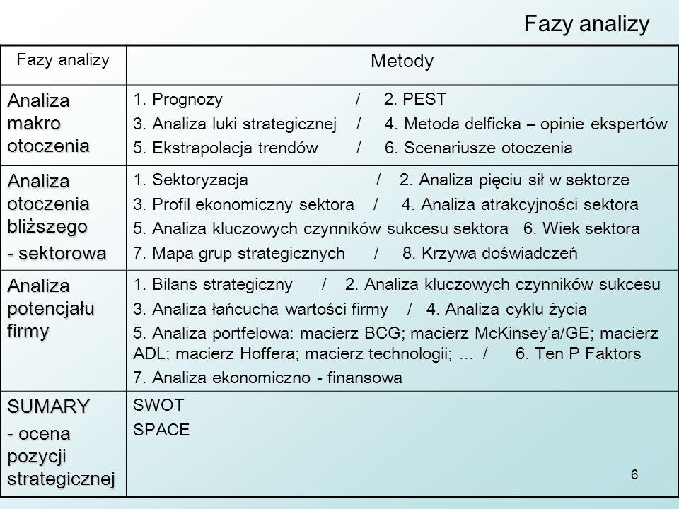 Fazy analizy Metody Analiza makro otoczenia