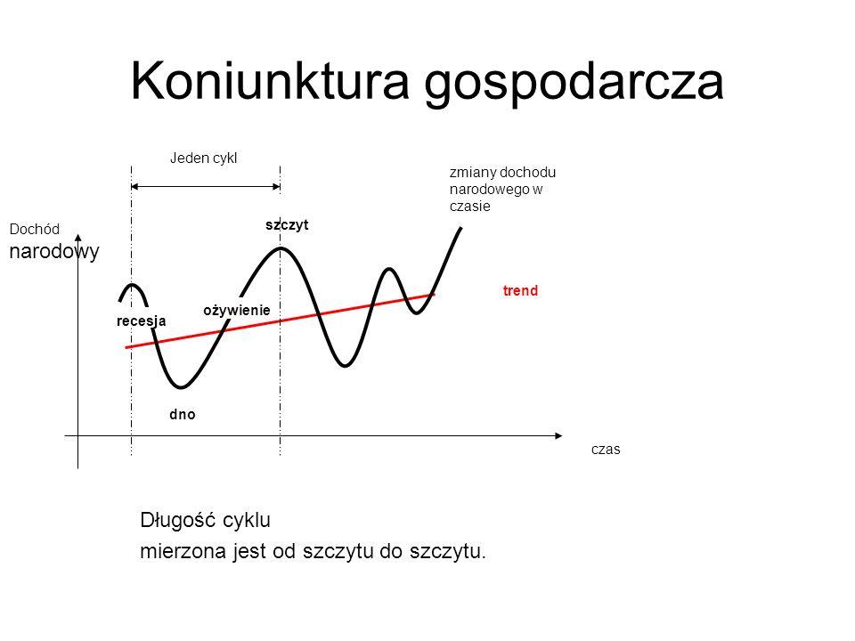 Koniunktura gospodarcza
