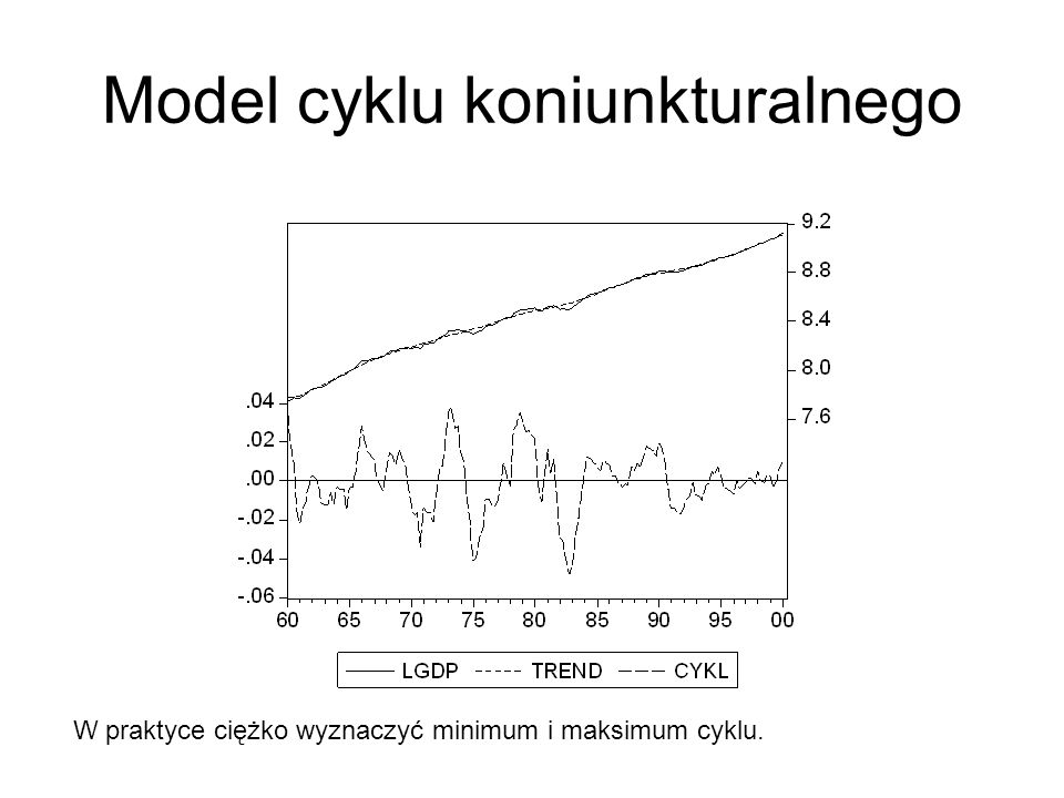 Model cyklu koniunkturalnego