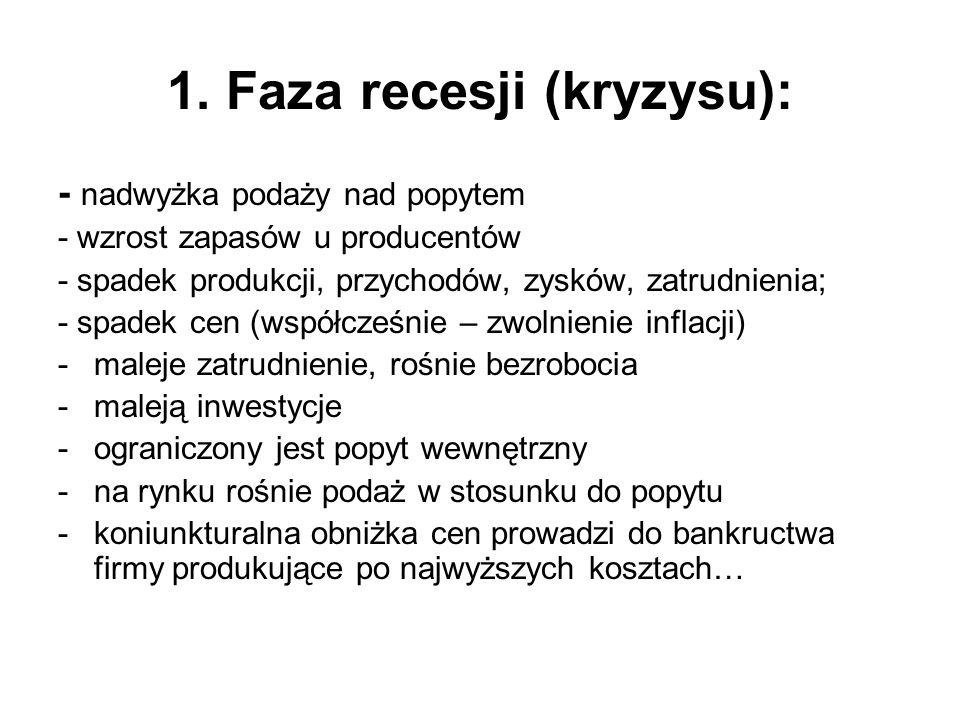 1. Faza recesji (kryzysu):