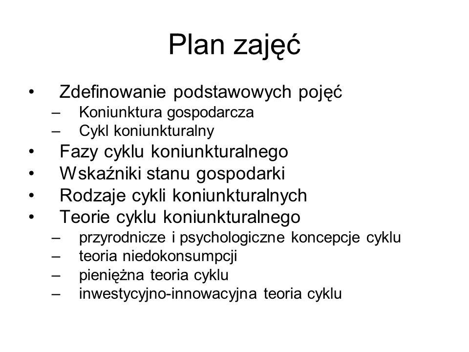 Plan zajęć Zdefinowanie podstawowych pojęć Fazy cyklu koniunkturalnego