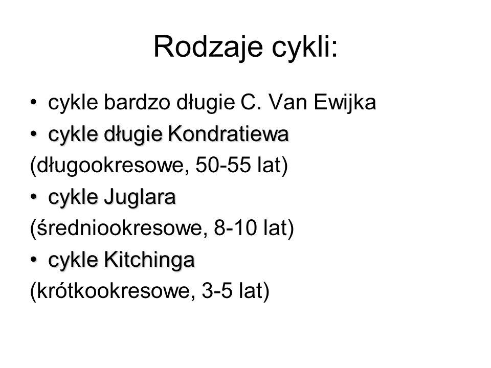 Rodzaje cykli: cykle bardzo długie C. Van Ewijka