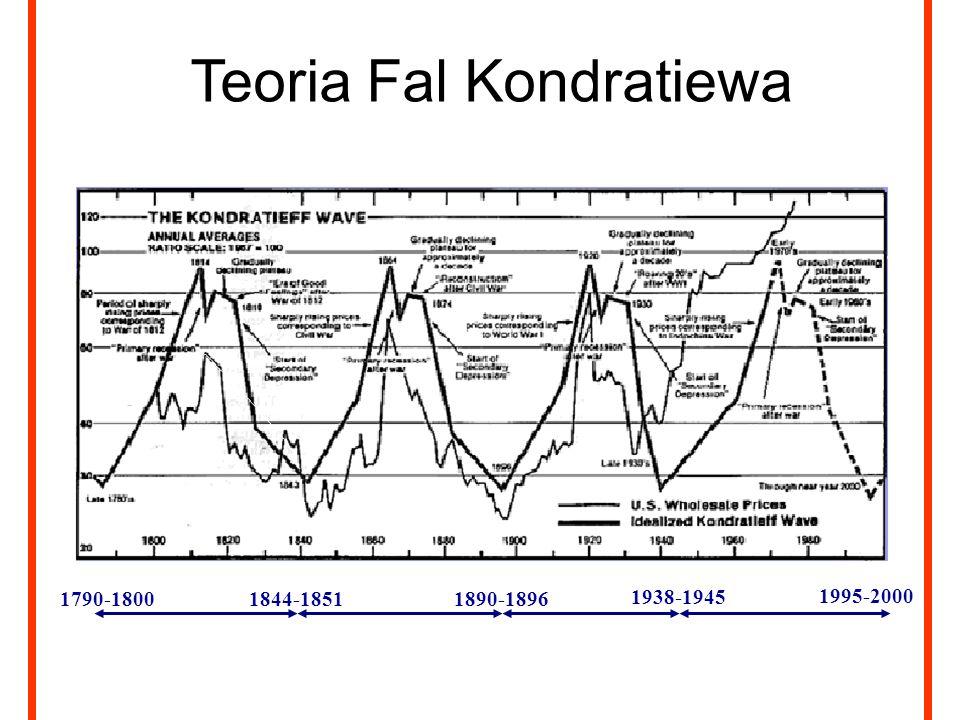 Teoria Fal Kondratiewa
