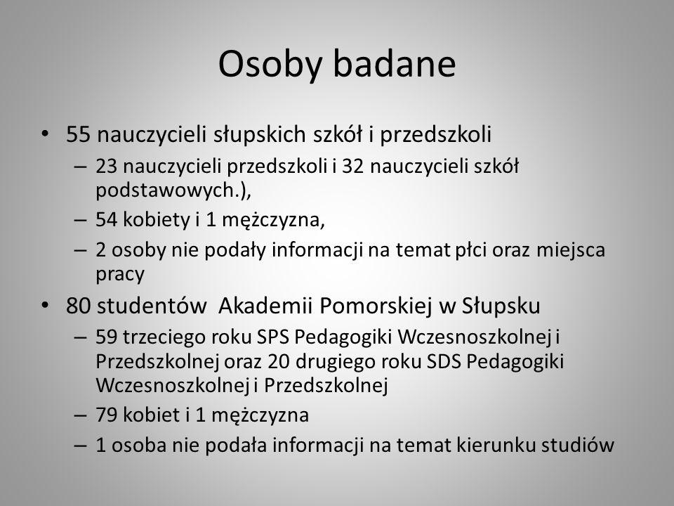 Osoby badane 55 nauczycieli słupskich szkół i przedszkoli