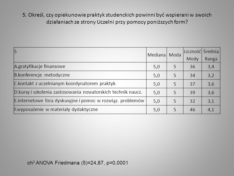 5. Określ, czy opiekunowie praktyk studenckich powinni być wspierani w swoich działaniach ze strony Uczelni przy pomocy poniższych form