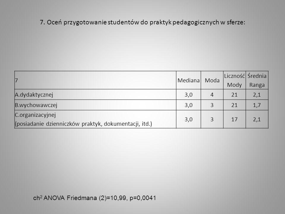 7. Oceń przygotowanie studentów do praktyk pedagogicznych w sferze: