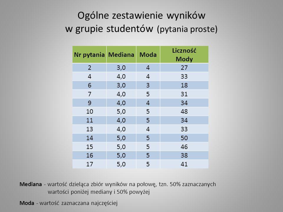 Ogólne zestawienie wyników w grupie studentów (pytania proste)