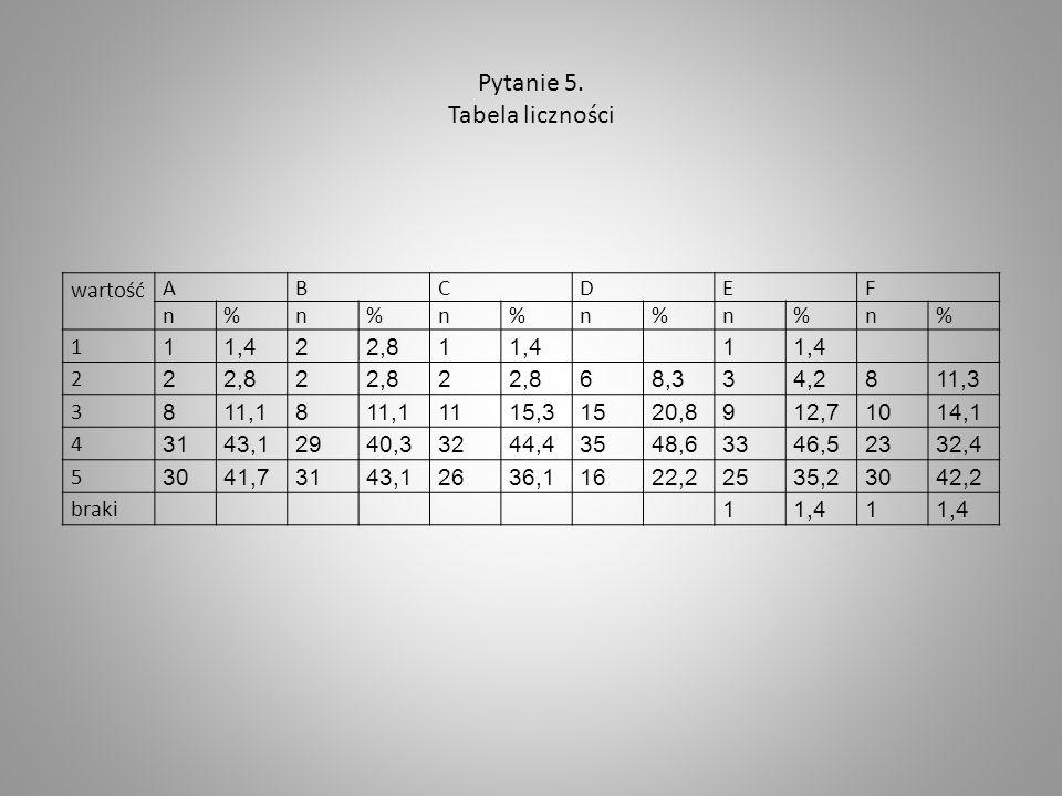 Pytanie 5. Tabela liczności