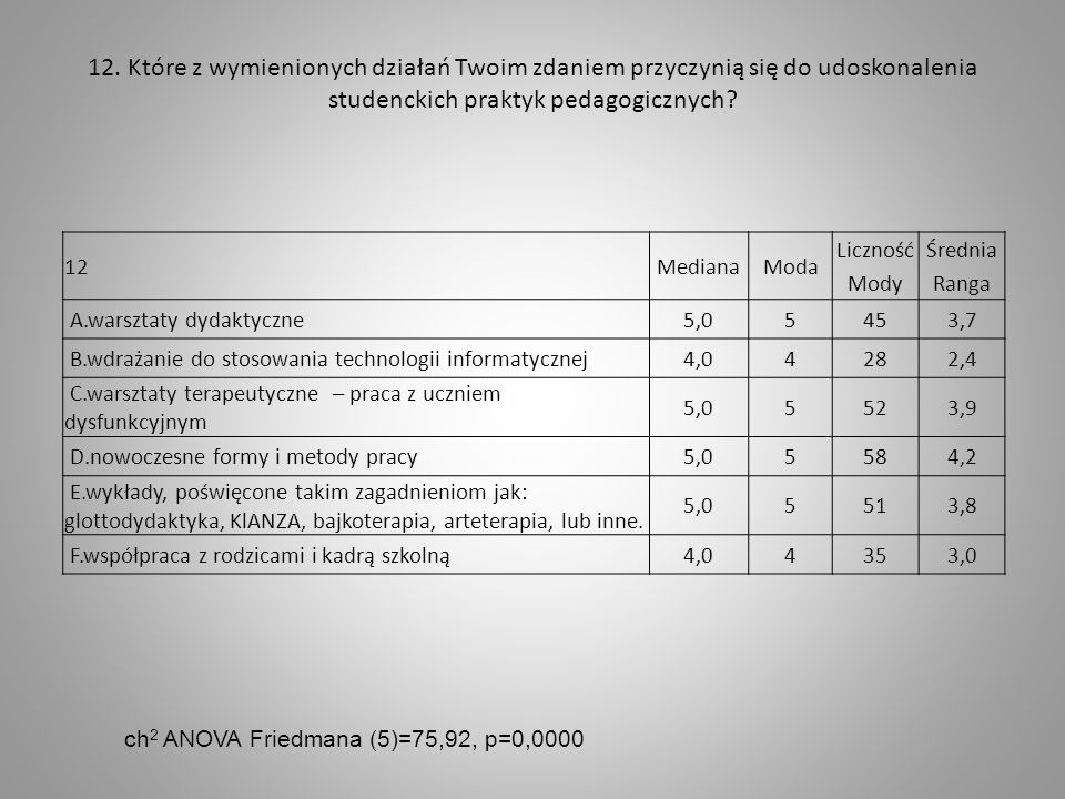 12. Które z wymienionych działań Twoim zdaniem przyczynią się do udoskonalenia studenckich praktyk pedagogicznych