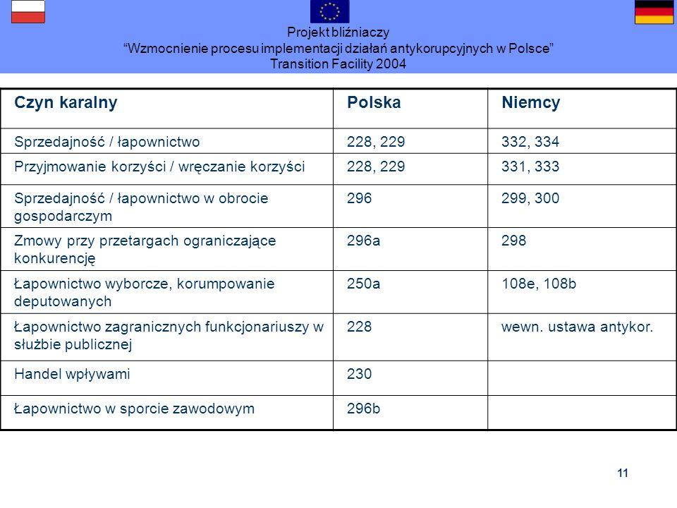 Czyn karalny Polska Niemcy Sprzedajność / łapownictwo 228, 229