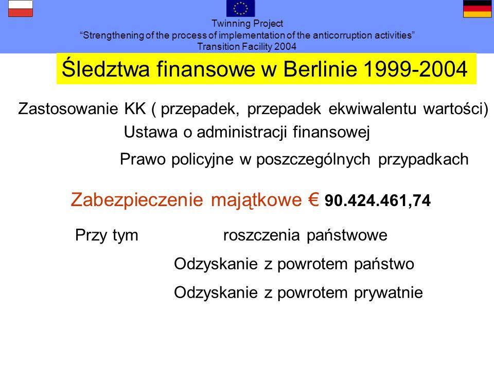 Śledztwa finansowe w Berlinie 1999-2004