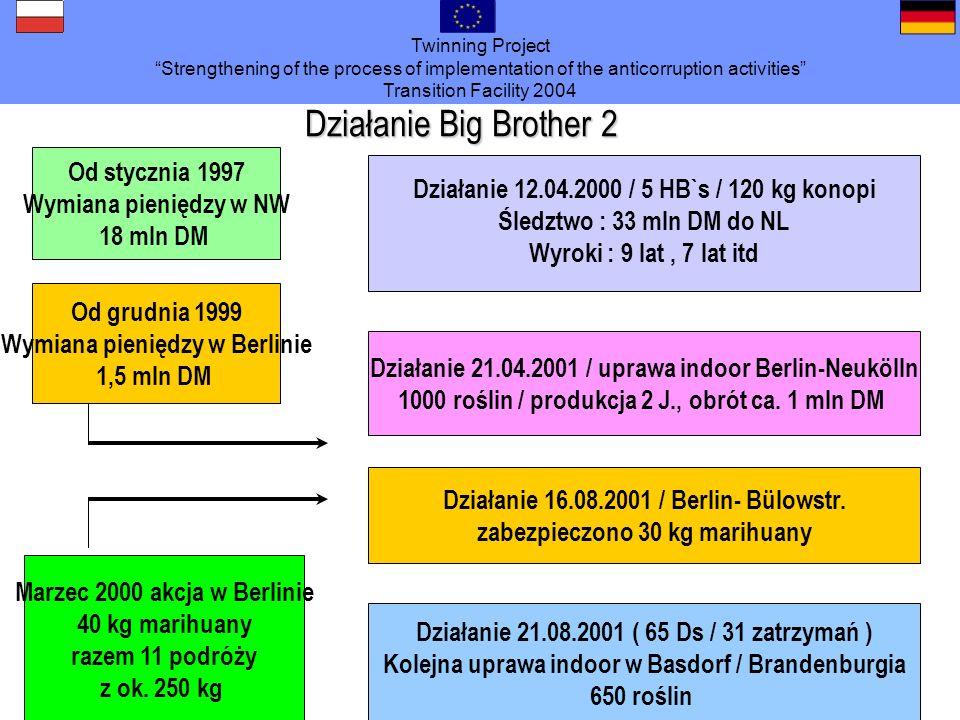 Działanie Big Brother 2 Od stycznia 1997