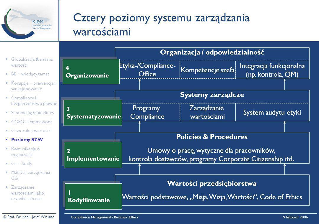 Cztery poziomy systemu zarządzania wartościami