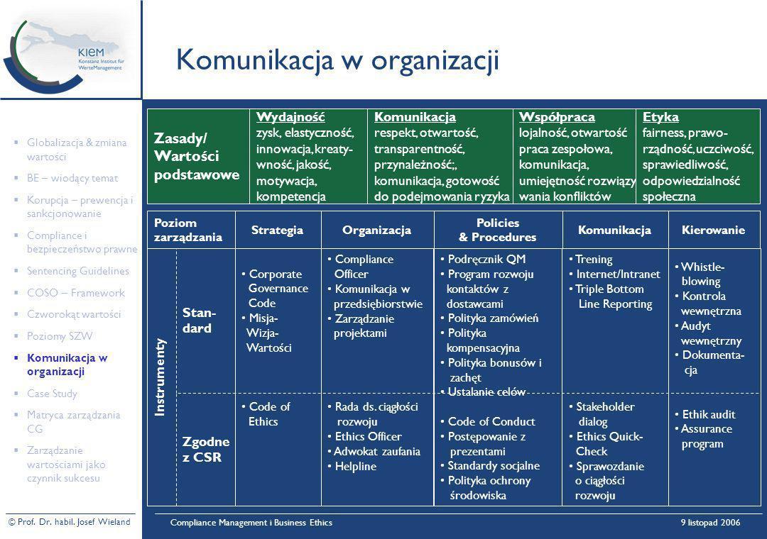 Komunikacja w organizacji