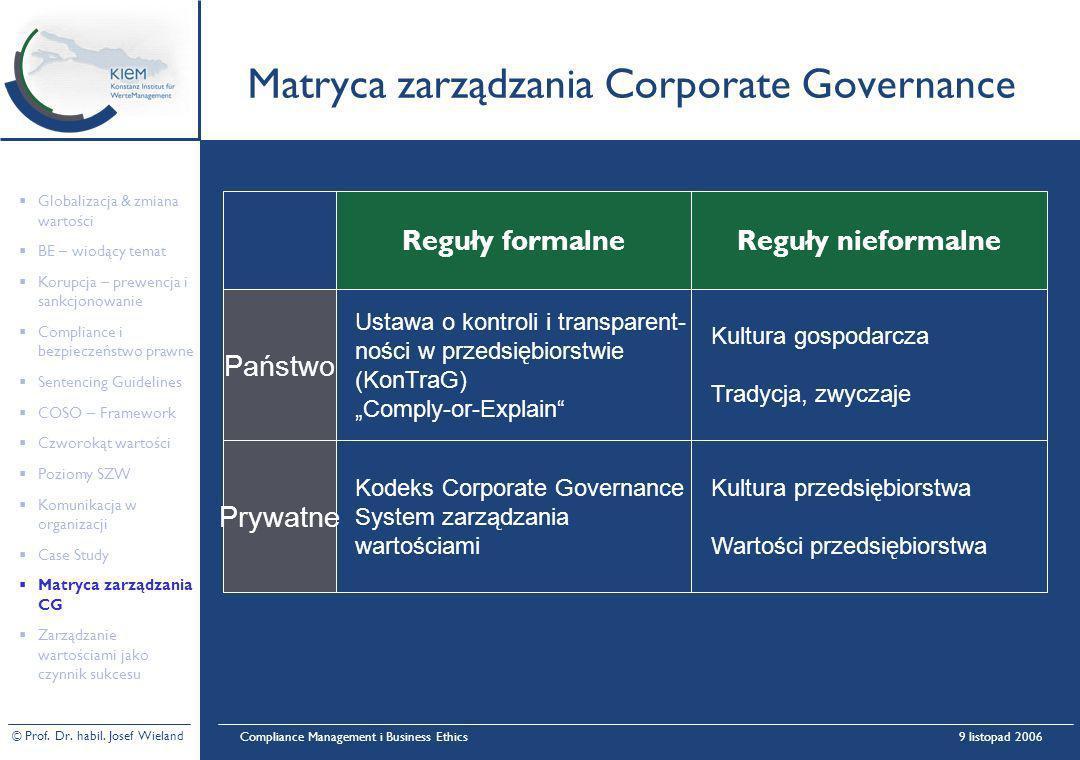 Matryca zarządzania Corporate Governance