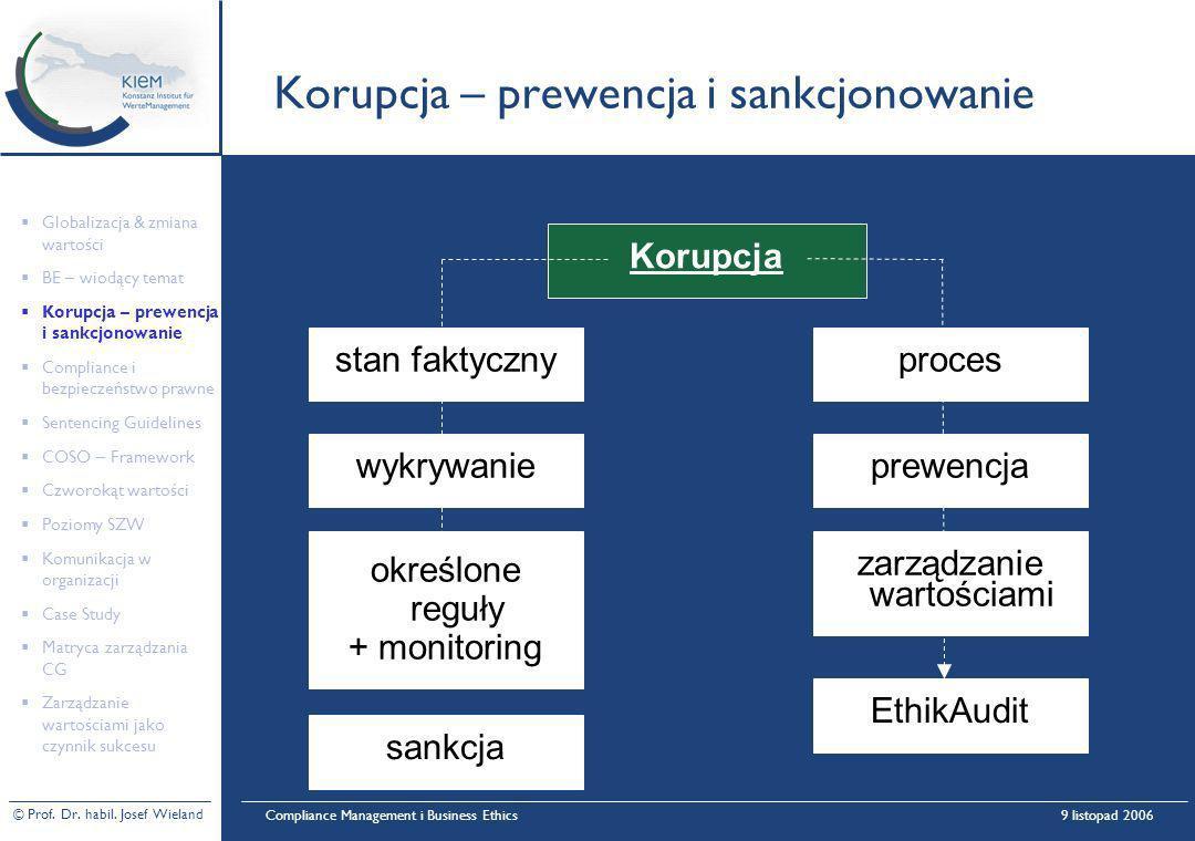 Korupcja – prewencja i sankcjonowanie