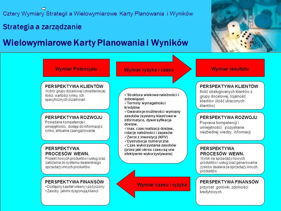 Wielowymiarowe Karty Planowania i Wyników