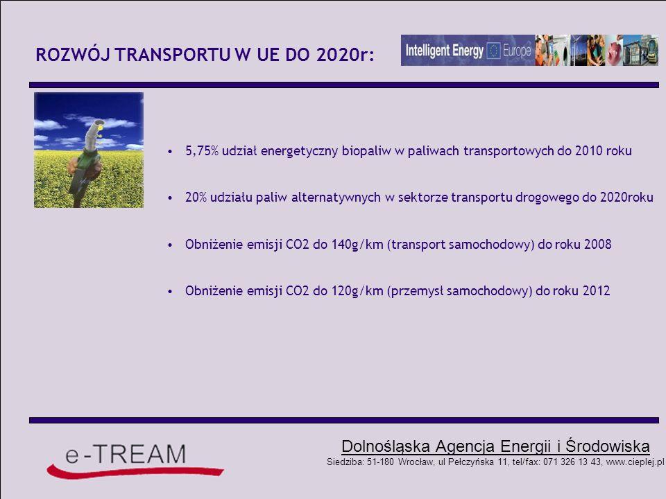 ROZWÓJ TRANSPORTU W UE DO 2020r: