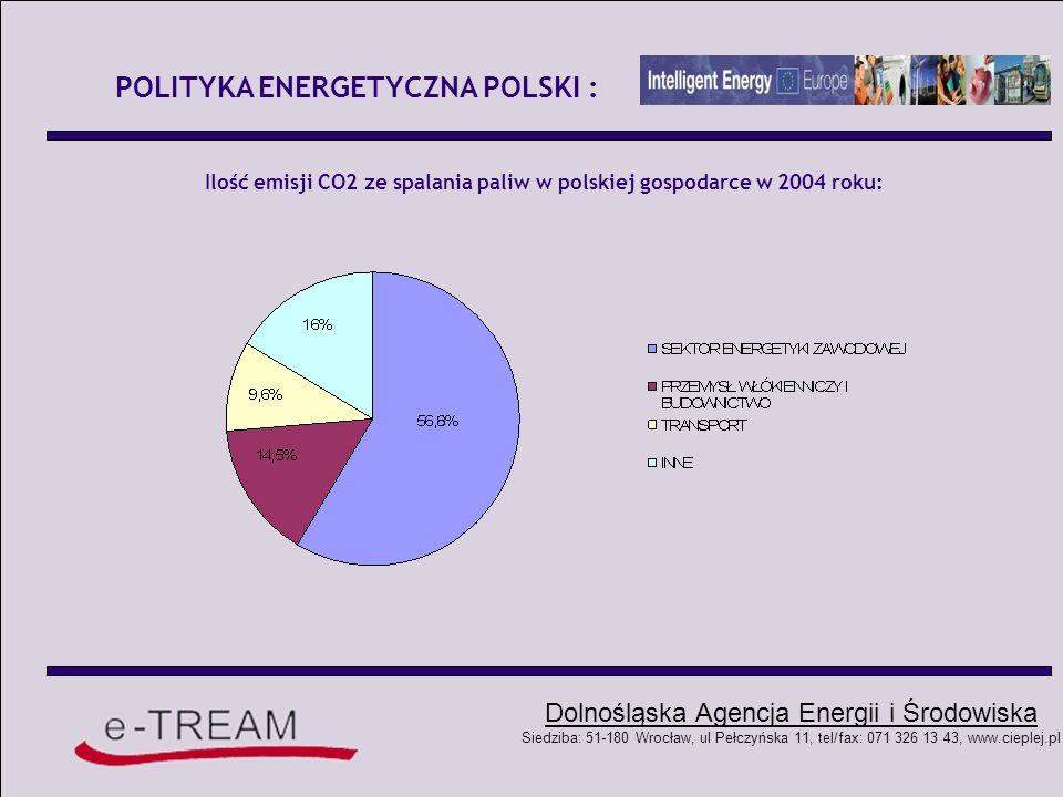 POLITYKA ENERGETYCZNA POLSKI :
