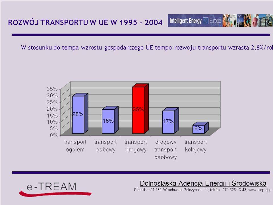 ROZWÓJ TRANSPORTU W UE W 1995 - 2004