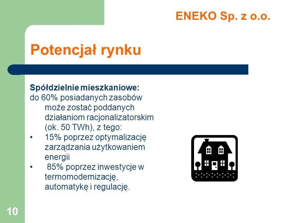 Potencjał rynku ENEKO Sp. z o.o. Spółdzielnie mieszkaniowe: