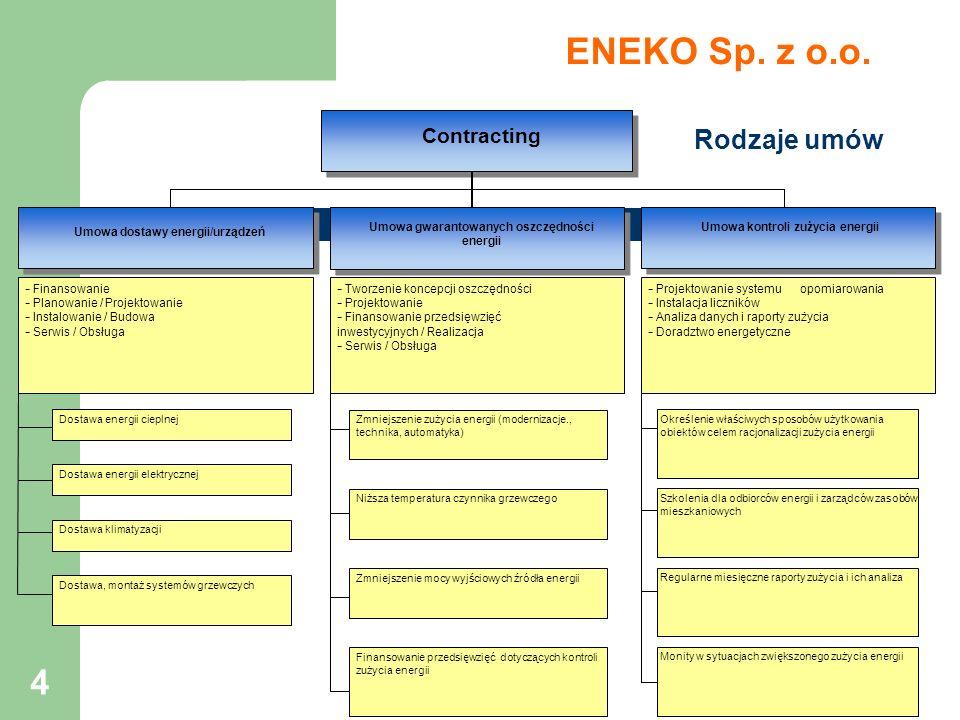 ENEKO Sp. z o.o. Rodzaje umów Contracting Idea contractnigu w Polsce