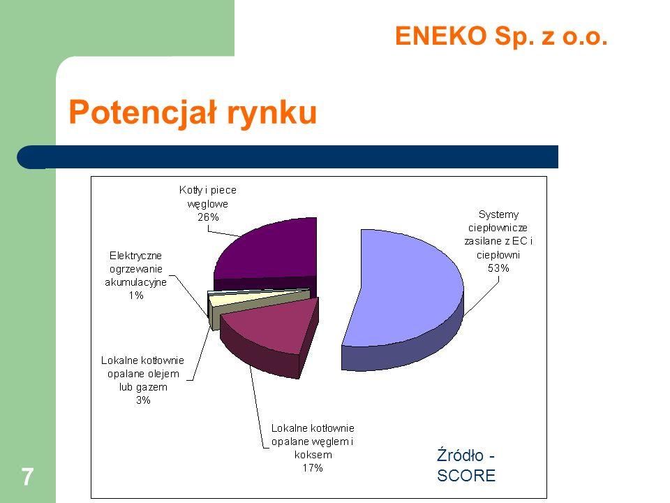 ENEKO Sp. z o.o. Potencjał rynku Źródło - SCORE