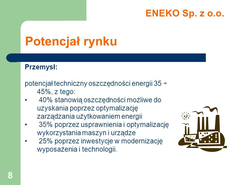 Potencjał rynku ENEKO Sp. z o.o. Przemysł: