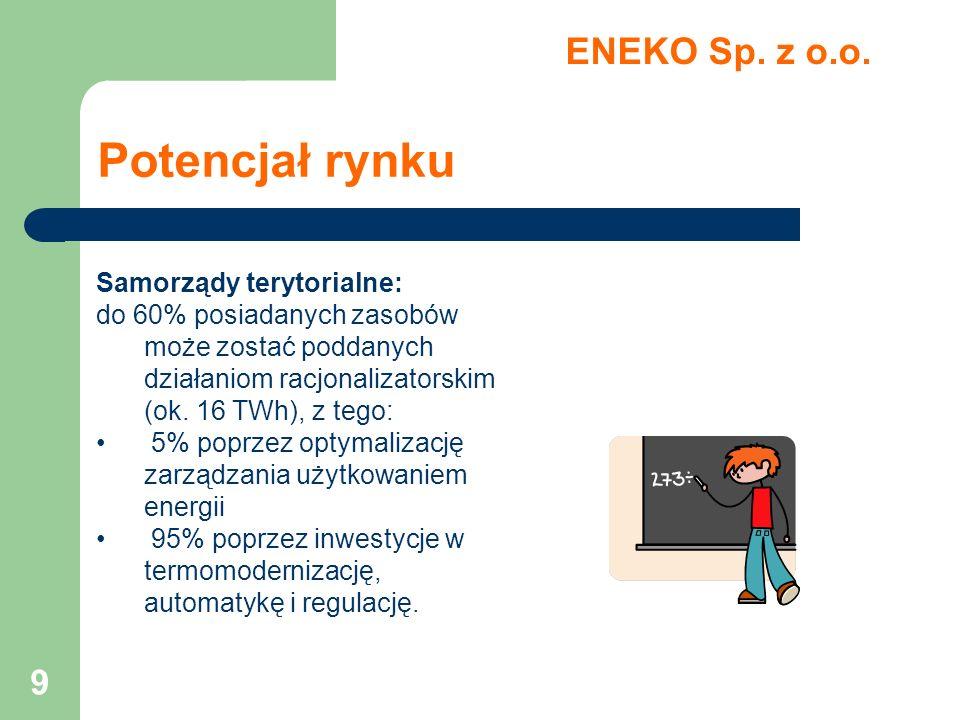 Potencjał rynku ENEKO Sp. z o.o. Samorządy terytorialne: