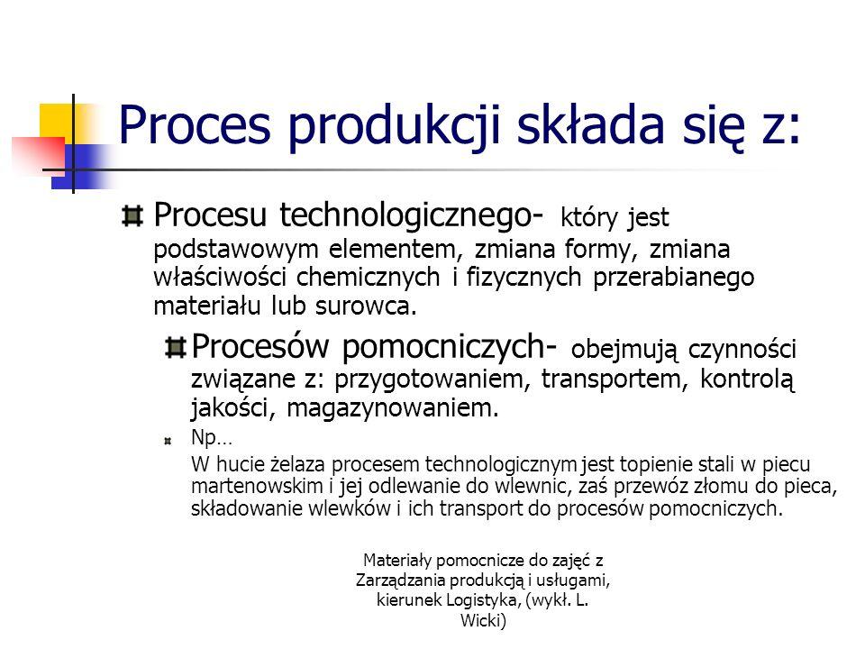 Proces produkcji składa się z: