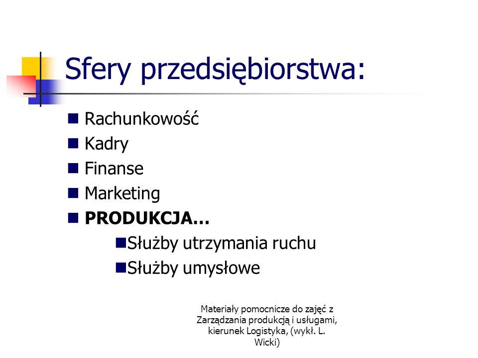 Sfery przedsiębiorstwa: