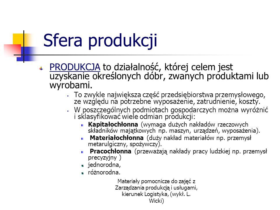 Sfera produkcji PRODUKCJA to działalność, której celem jest uzyskanie określonych dóbr, zwanych produktami lub wyrobami.