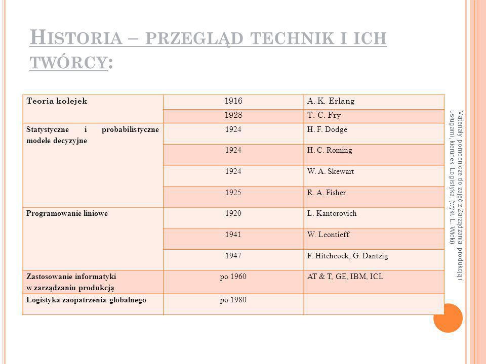 Historia – przegląd technik i ich twórcy: