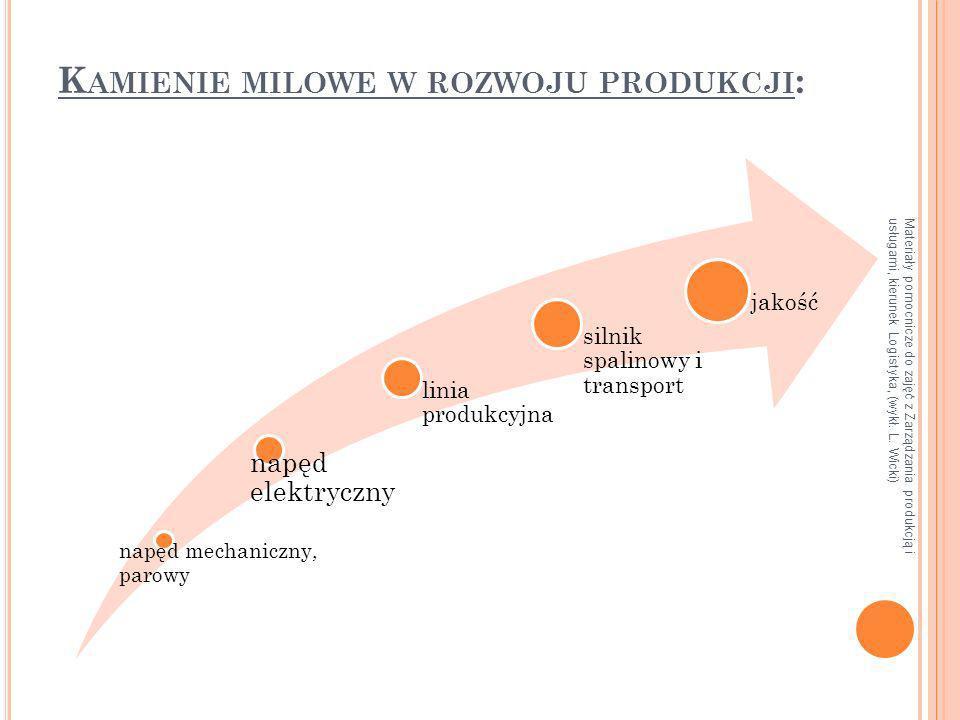 Kamienie milowe w rozwoju produkcji: